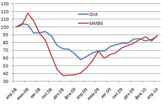 Бесплатные ежедневные сигналы по eur/usd: пятница, 3 мая